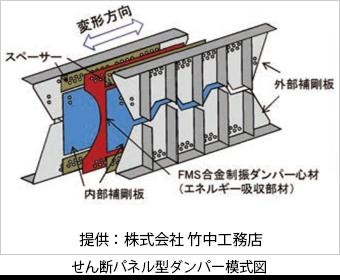 せん断パネル型ダンパー模式図 提供:(株)竹中工務店