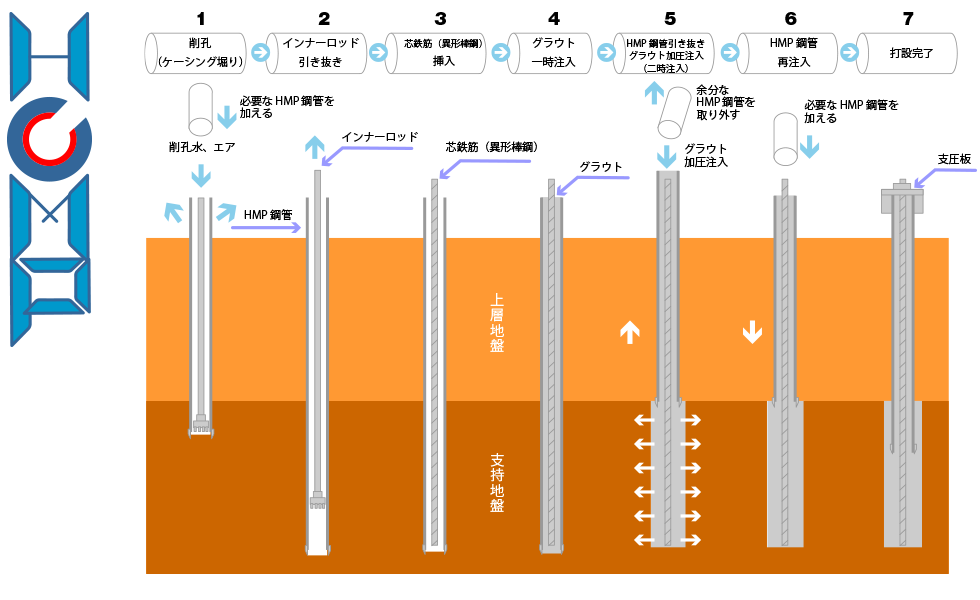 高耐力マイクロパイル 工法イメージ